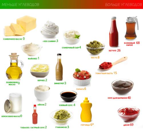 Низкоуглеводные Соусы и Жиры в Кремлёвской диете